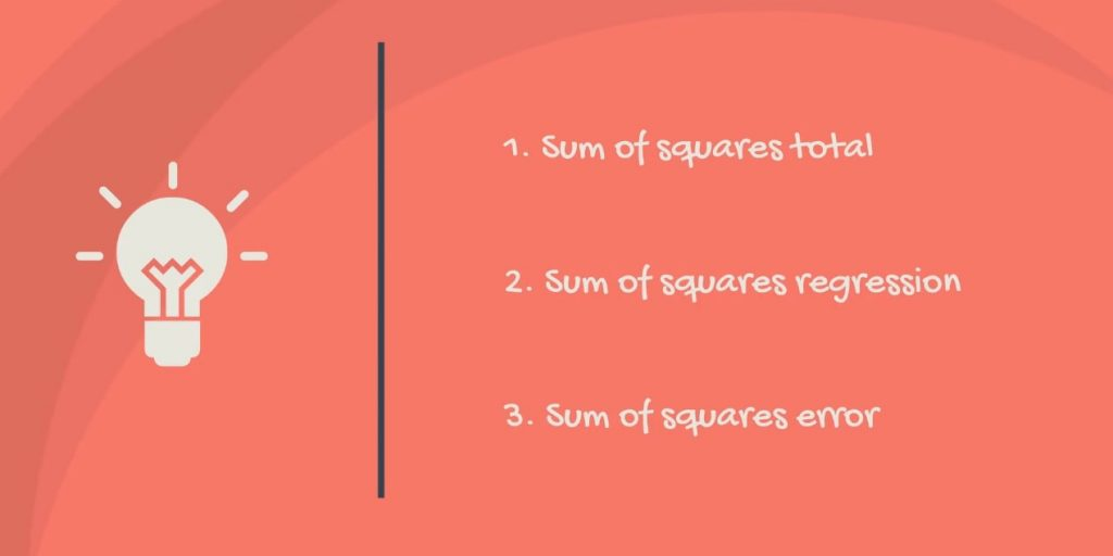 The sum of squares total, the sum of squares regression, and the sum of squares error.