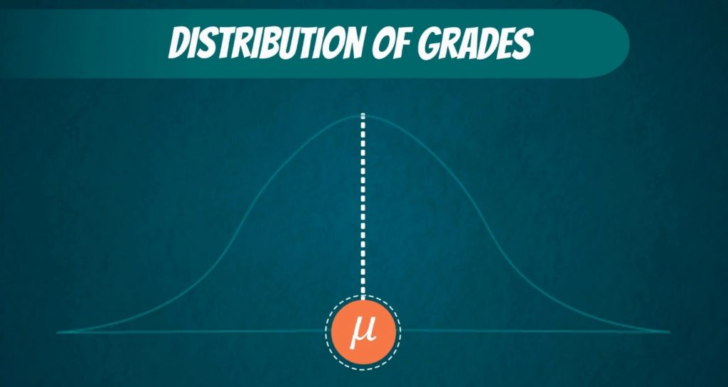 Distribution of grades, significance level