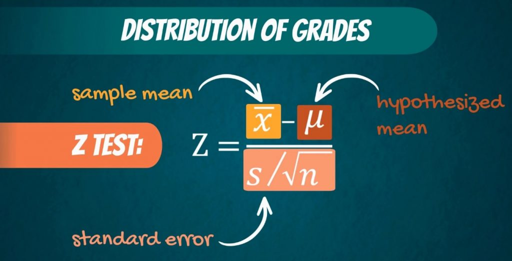 Z equals the sample mean, minus the hypothesized mean, divided by the standard error, significance level