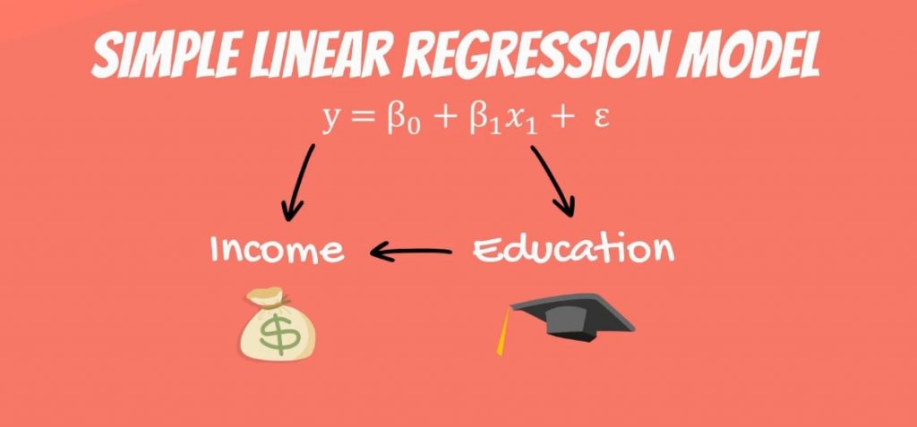 The dependent variable is income, while the independent variable is years of education, linear regression