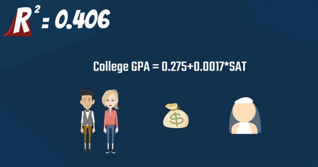 College GPA, r-squared