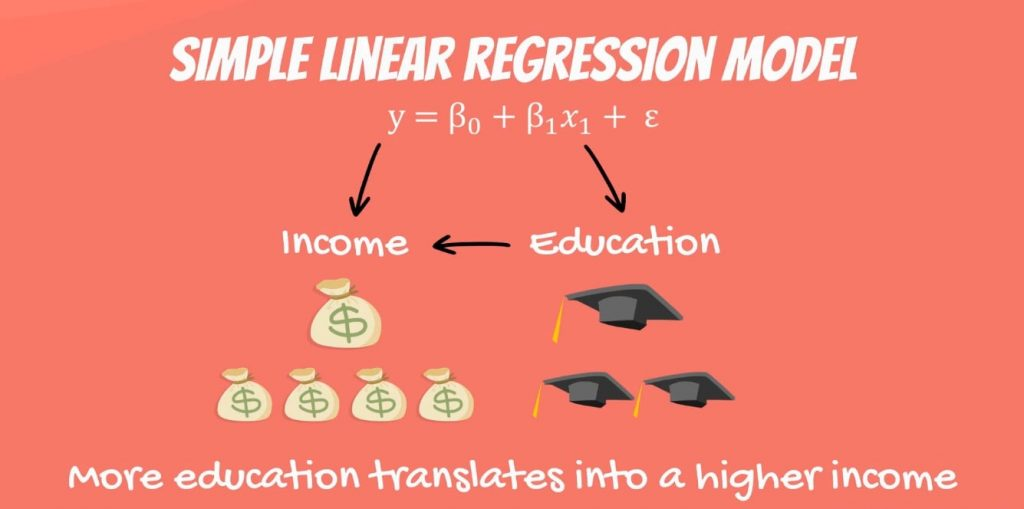 More education translates into a higher income, linear regression