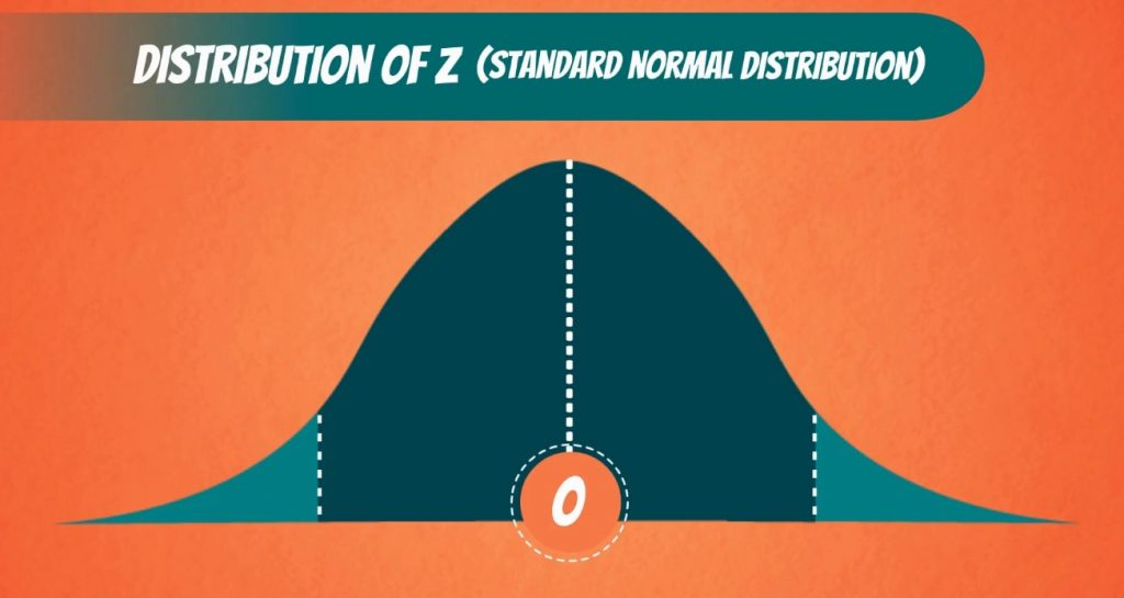 Distribution of Z (standard normal distribution), significance level