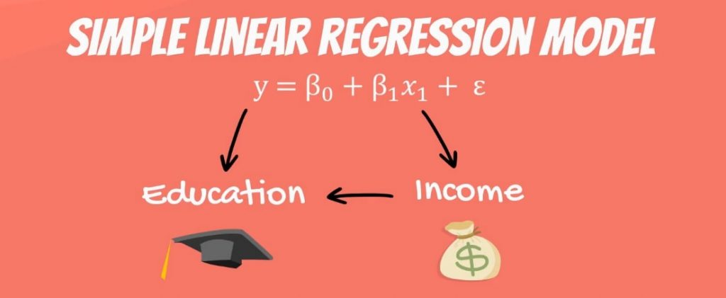 What if education depends on income, linear regression