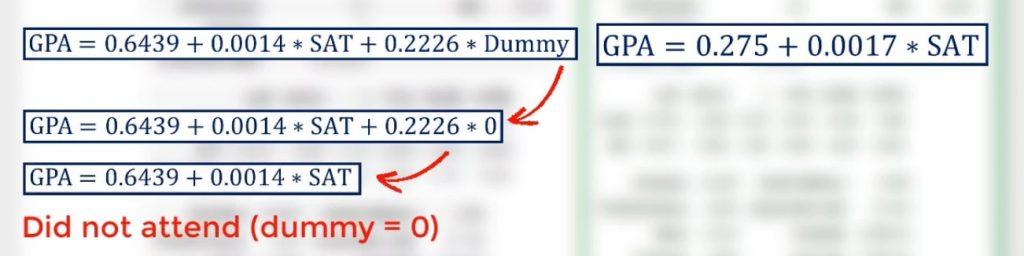 GPA = 0.6439 + 0.0014 * SAT + 0.2226 * Dummy