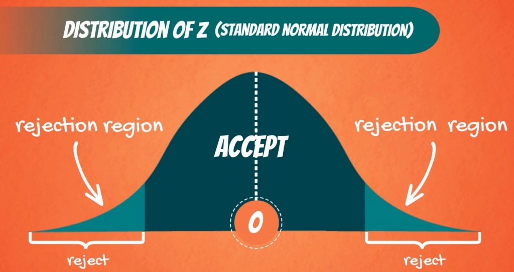 Rejection region, significance level