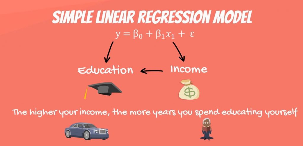 The higher your income, the more years you spend educating yourself, linear regression