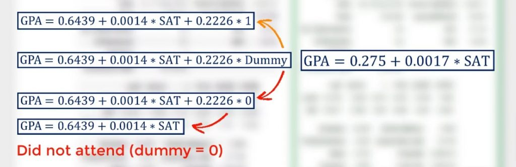 So, 0.2226 * 0 is 0. The model becomes GPA = 0.6439 + 0.0014 * SAT.