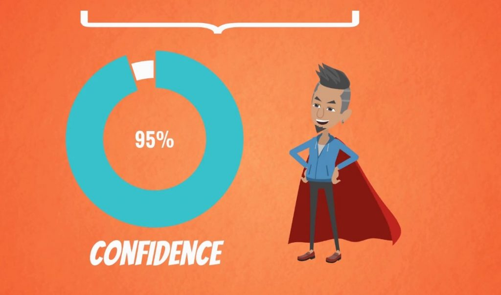 Example of a Confidence interval: 95% Confidence