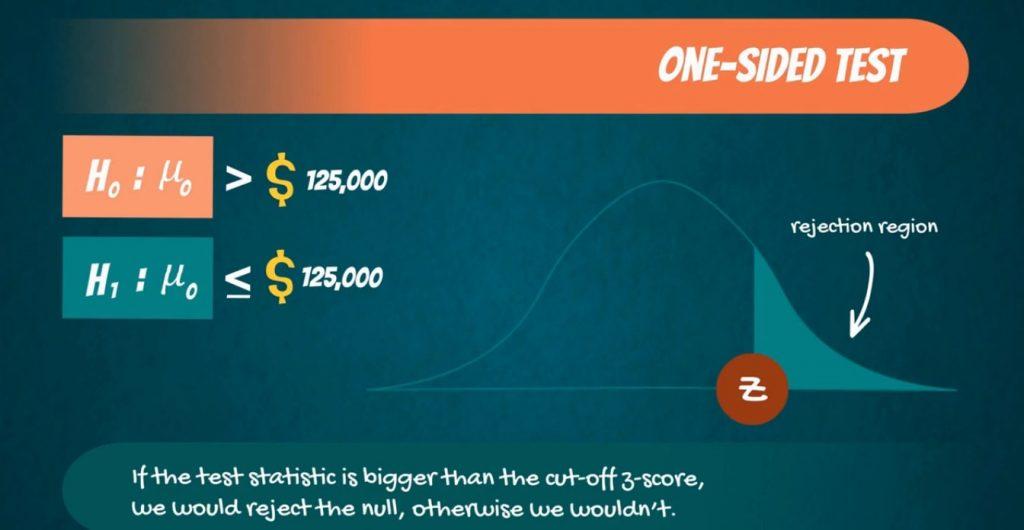 One-sided test: Z score is 1.96