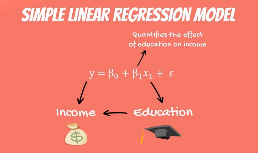 It quantifies the effect of education on income, linear regression