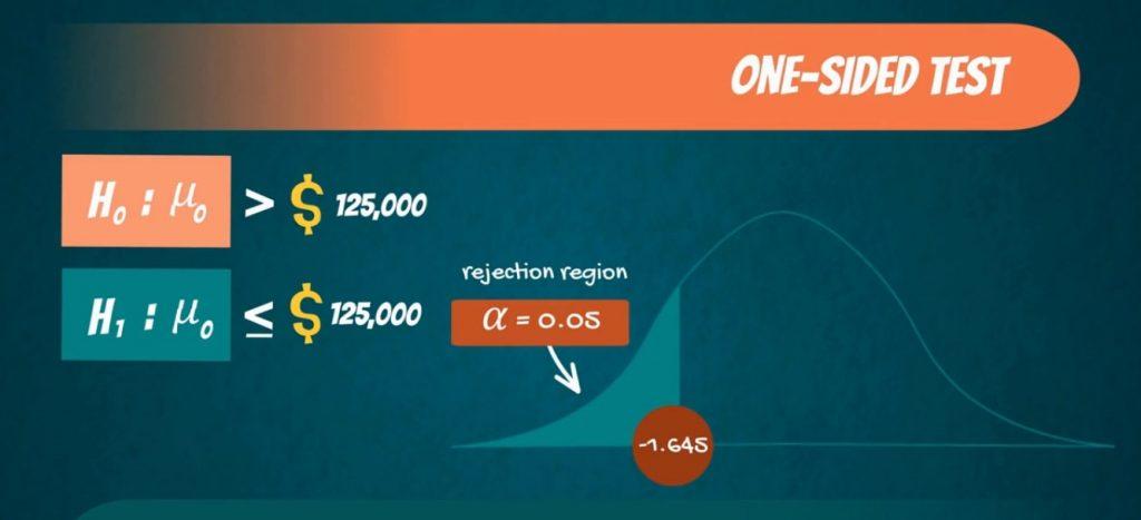 One-sided test: Z score is 1.645