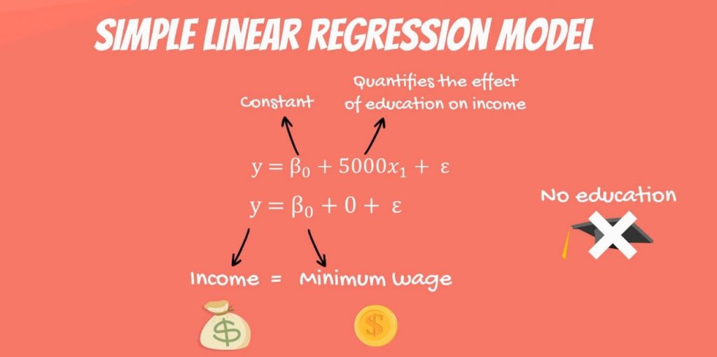 The regression will predict that your income will be the minimum wage, linear-regression