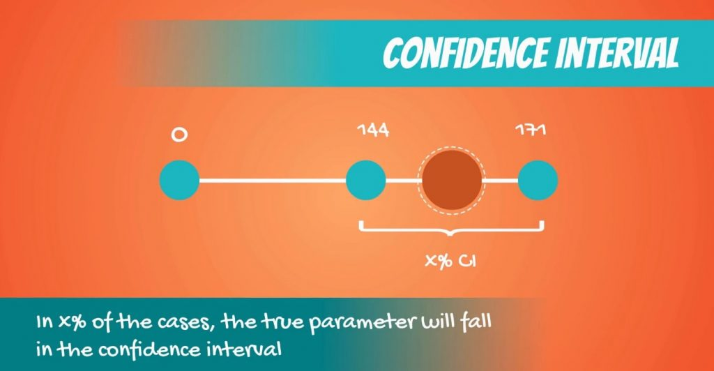 Confidence interval, null hypothesis
