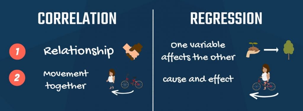 2. Movement together - Cause and effect, correlation and regression