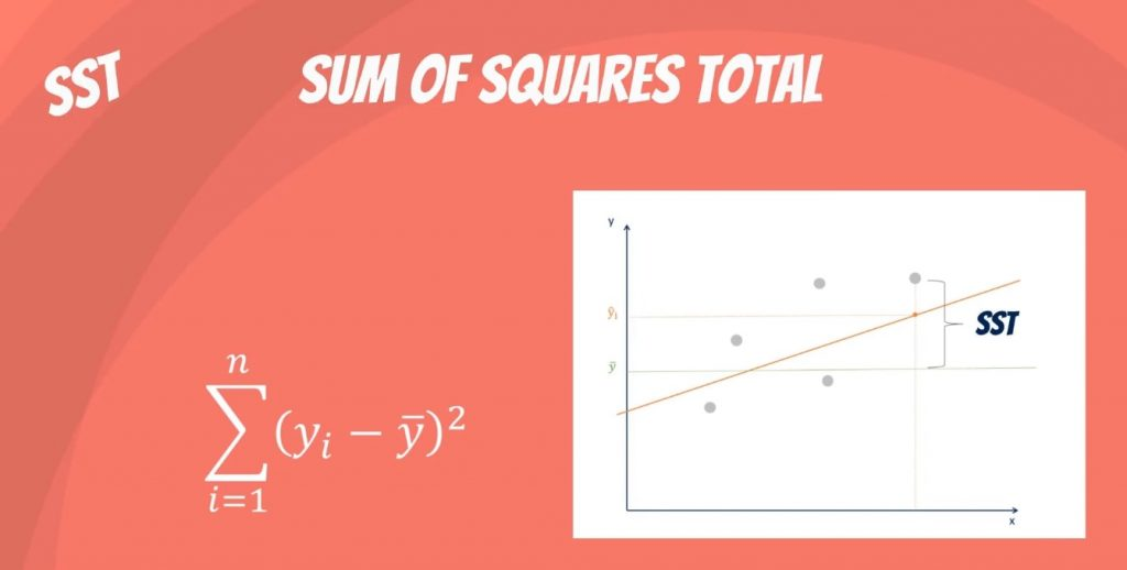 Sum of squares total