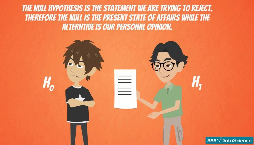 The null hypothesis is the present state of affairs, while the alternative is our personal opinion