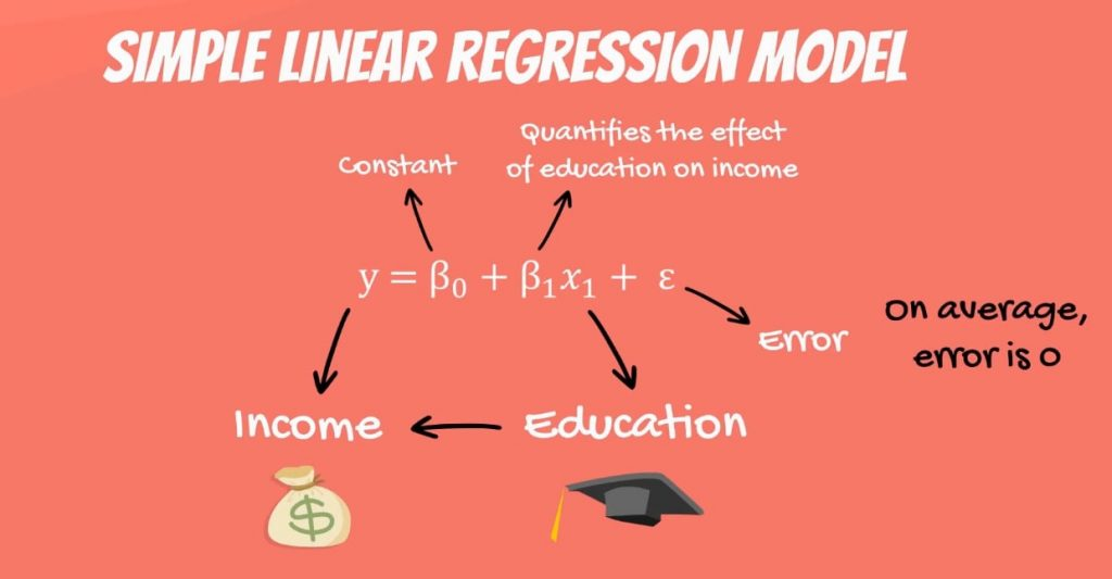 On average the error is 0, linear regression
