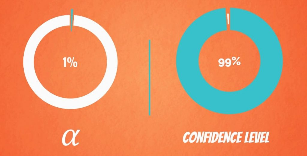 99% Confidence level means that Alpha will be 1%.