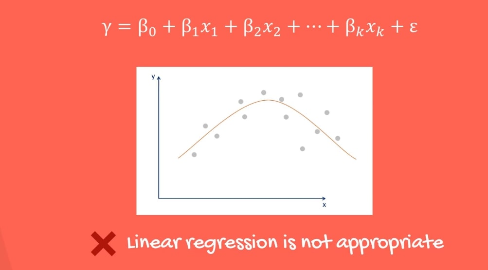 Example of relationship between two variables where linear regression is not appropriate