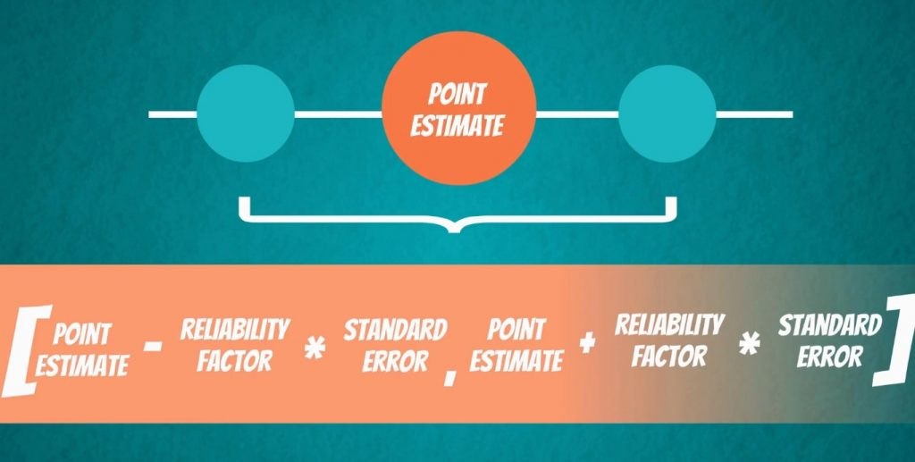 Point Estimate and Confidence Interval formula: FROM the point estimate - the reliability factor * the standard error TO the point estimate + the reliability factor * the standard error.