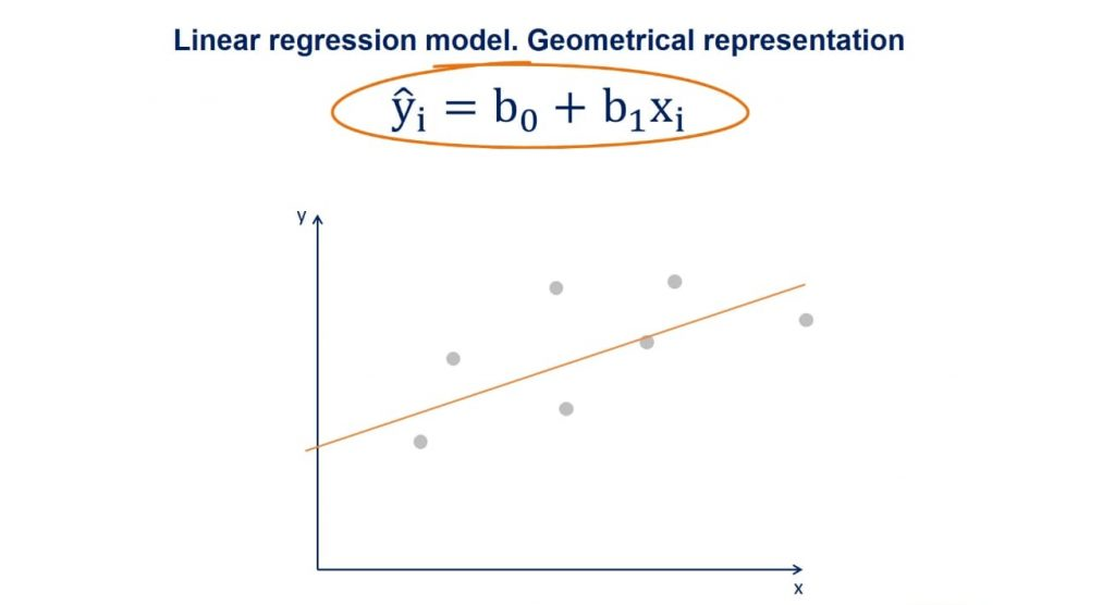 Regression line, linear regression