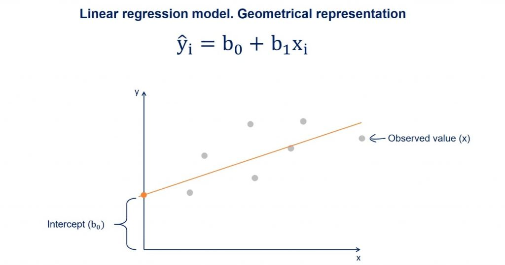 b0 is a constant and is the intercept of the regression line with the y axis, linear regression