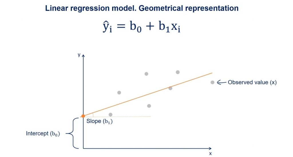 B1 is the slope of the regression line, linear regression
