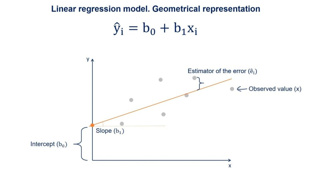 Its point estimate is called residual, linear regression