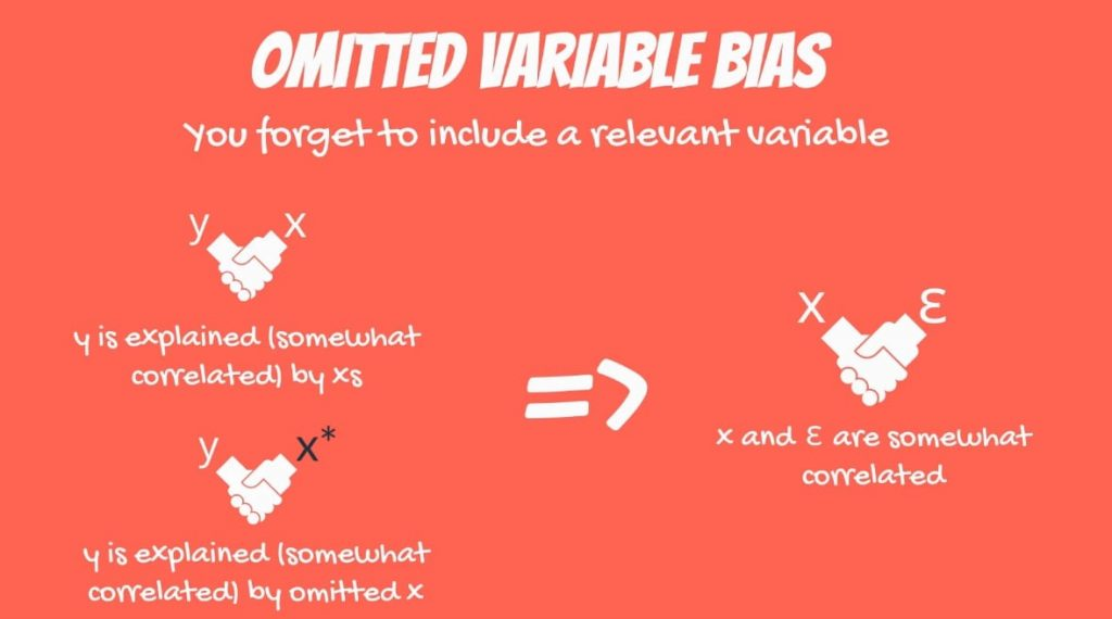 Example of Omitted Variable Bias