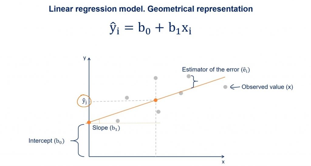 The intercept between that perpendicular and the regression line will be a point with a y value equal to ŷ, linear regression