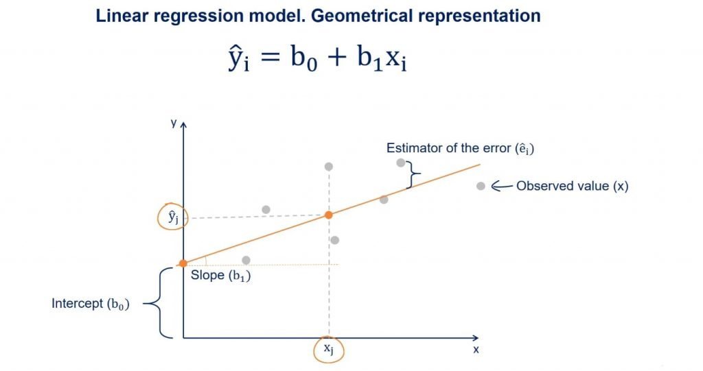 ŷ is the value predicted by the regression line, linear regression