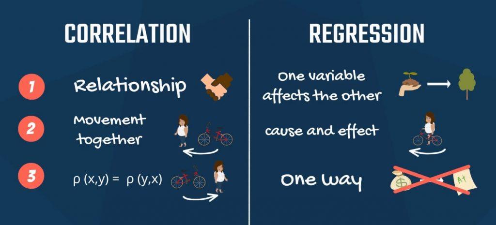 3. p (x,y) = p (y,x) - One way, correlation and regression