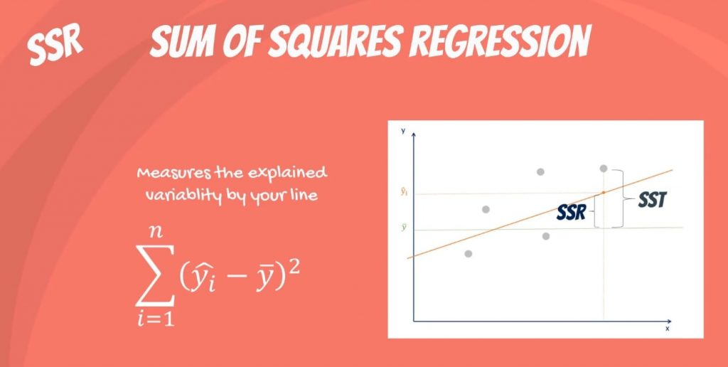 Sum of squares regression