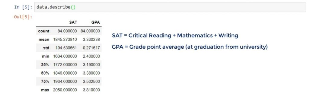 SAT and GPA, linear regression