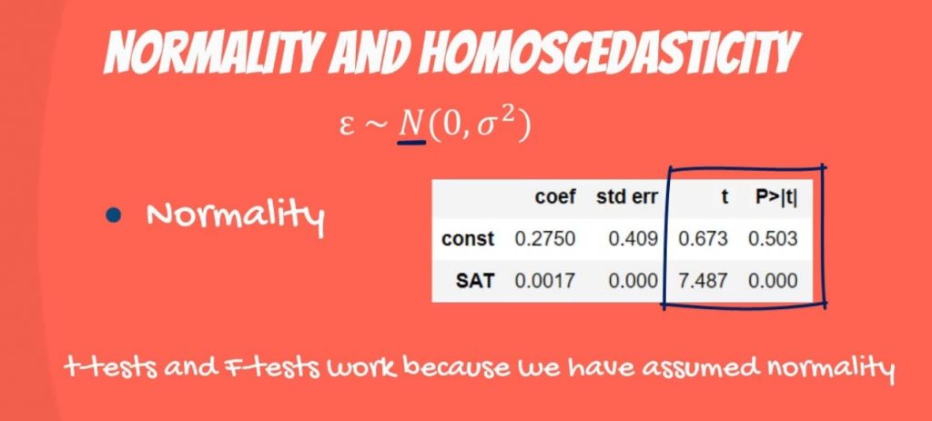 Normality and Homoscedasticity: t-tests and f-tests work because we have assumed normality