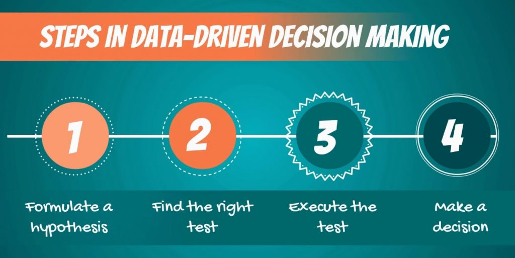 Steps in data driven decision making, null hypothesis