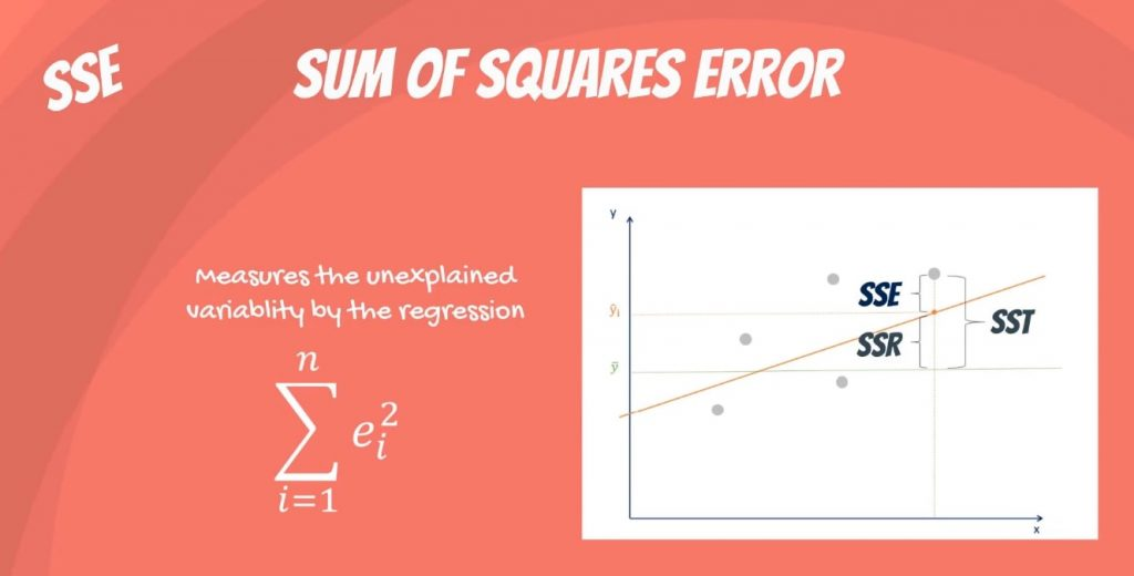Sum of squares error