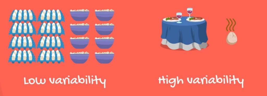 Heteroscedasticity: low variability vs high variability