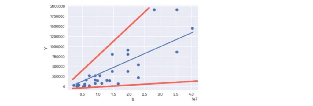 Example of log transformation: A scatter plot that represents a high level of heteroscedasticity