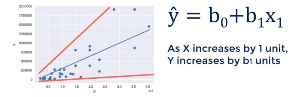 Example of log transformation: as X increases by 1 unit, Y grows by b1 units