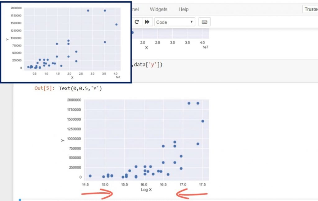 Example of log transformation: transforming the x variable to a new variable