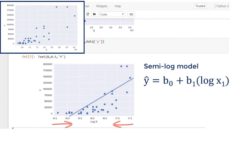 Example of log transformation: a semi-log model