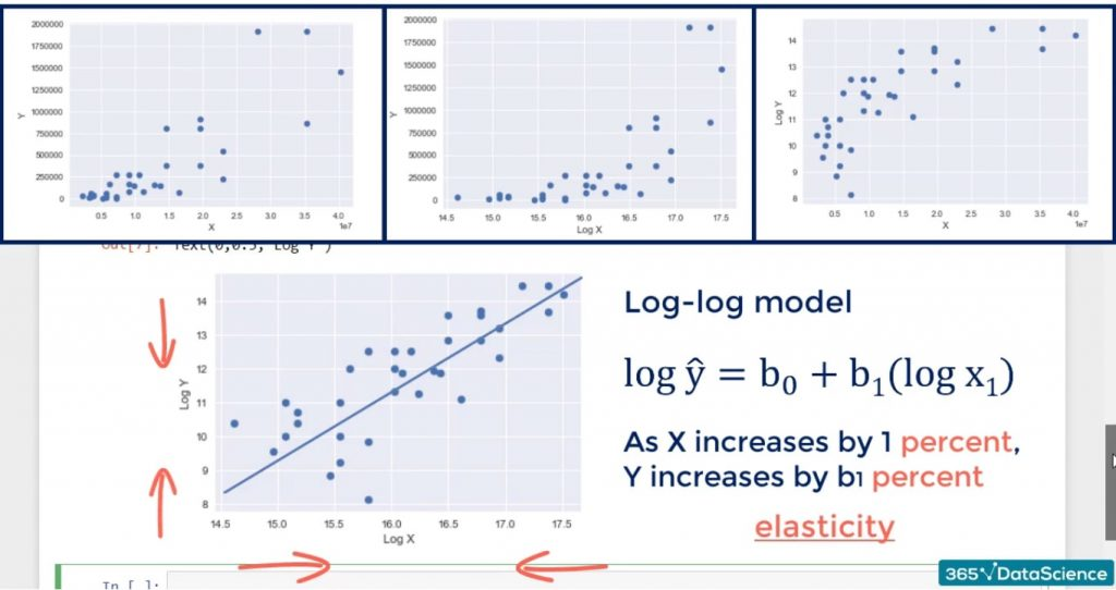 Example of log transformation: the relationship between the variables in the log-log model represents elasticity