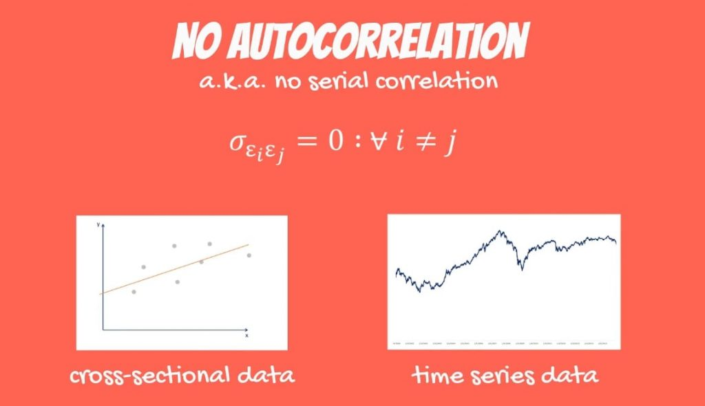 Example of no autocorrelation in cross-sectional data and time series data