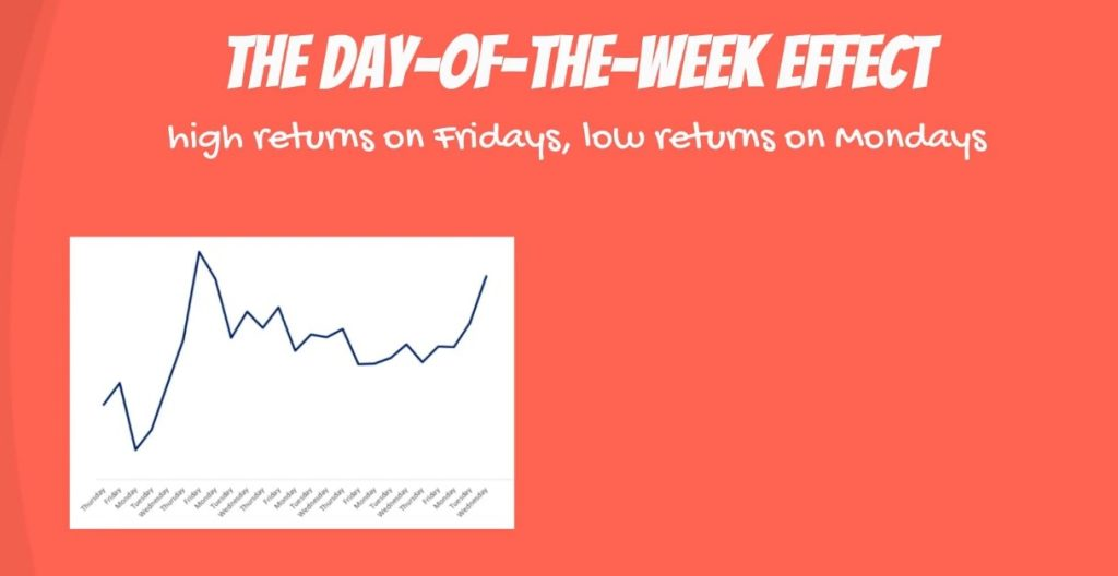 The day-of-the-week effect - high returns on Fridays, low returns on Mondays
