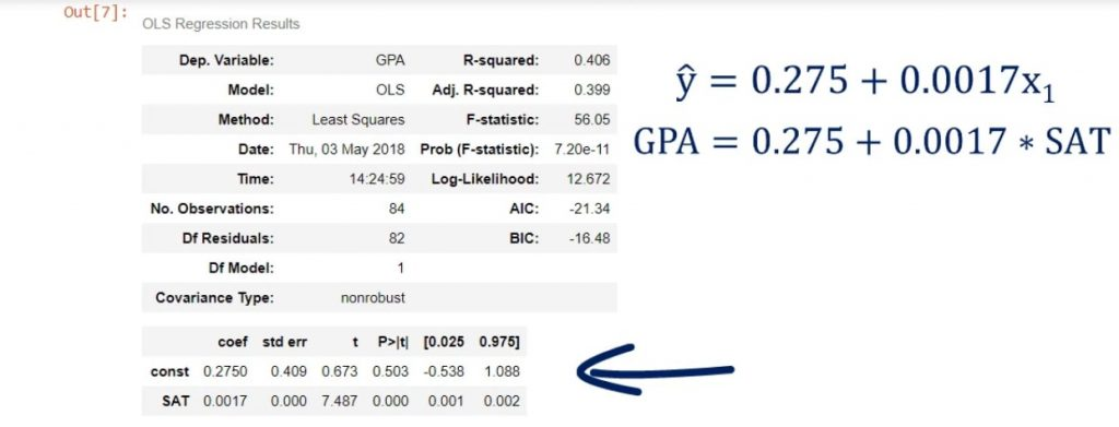 GPA equals 0.275 plus 0.0017 times SAT score