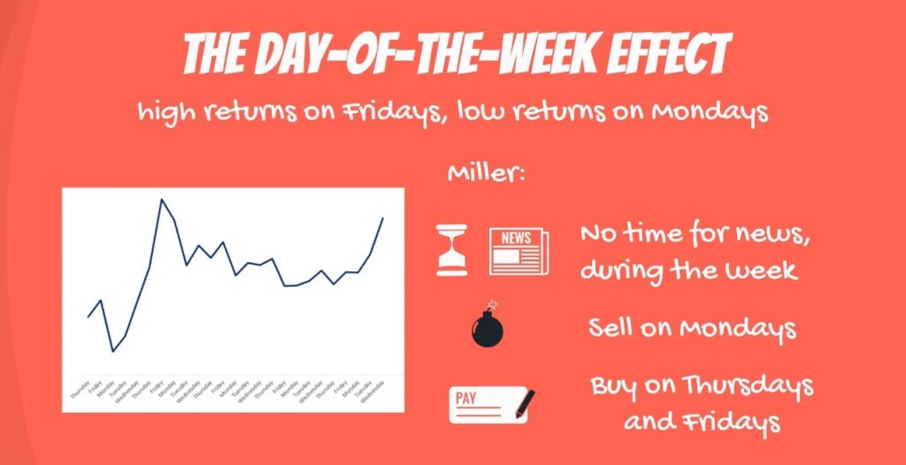 The day-of-the-week effect: no time for news during the week, sell on Mondays, buy on Thursdays and Fridays