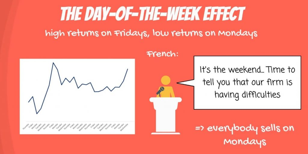 The day-of-the-week effect: Kenneth French example