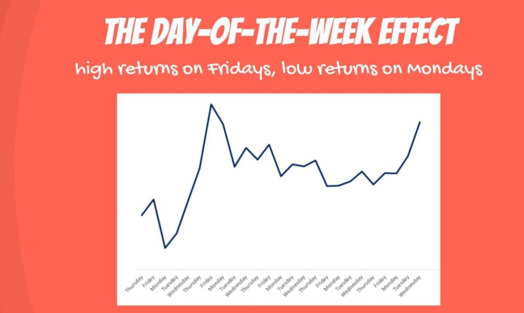 The day-of-the-week effect: Errors on Mondays would be biased downwards, and errors for Fridays would be biased upwards